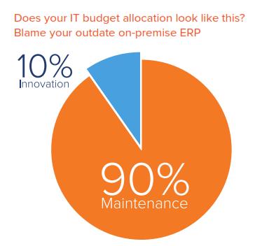 budget_pie_chart